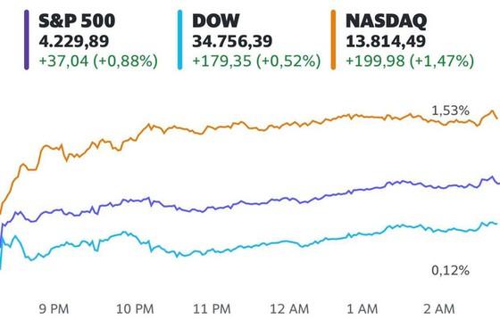 Sắc xanh bao trùm Phố Wall nhờ số liệu kinh tế khả quan, Dow Jones và S&P 500 tăng điểm 2 tuần liên tiếp - Ảnh 1.