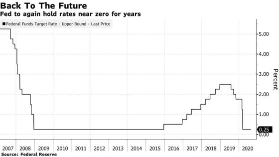 Fed đã hạ lãi suất cơ bản về 0-0,25% vào năm 2020 để ứng phó với đại dịch Covid-19 và duy trì cho tới nay.