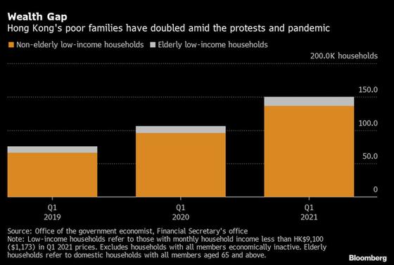 Số gia đình nghèo ở Hồng Kông tăng gấp đôi sau đại dịch Covid-19 - Ảnh 1.