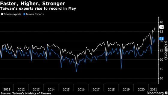 Kim ngạch xuất khẩu của Đài Loan đạt kỷ lục trong tháng 5/2021. Đơn vị: tỷ USD.