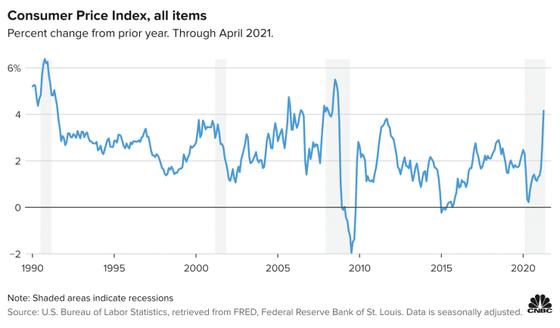 Chỉ số giá tiêu dùng (CPI) của Mỹ tính đến tháng 4/2021.