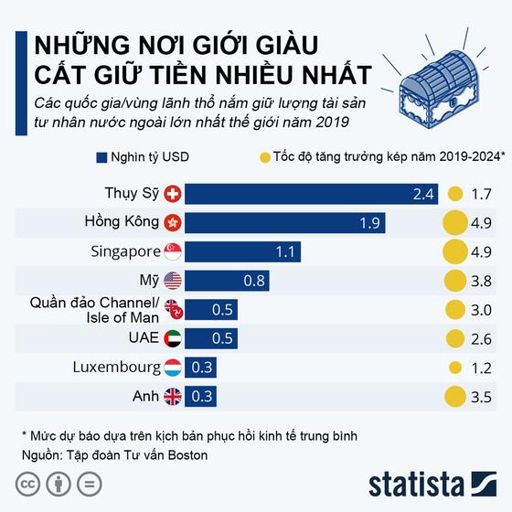Nguồn: BCG/Statista