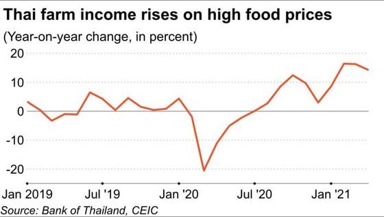 Thu nhập của nông dân Thái Lan tăng nhờ giá nông sản tăng. Đơn vị: % tăng/giảm so với cùng kỳ năm trước.