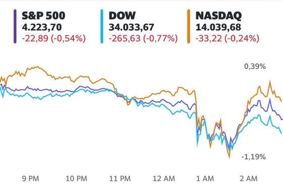 Phố Wall chìm trong sắc đỏ khi Fed dự định nâng lãi suất, Dow Jones có lúc mất gần 400 điểm - Ảnh 1.