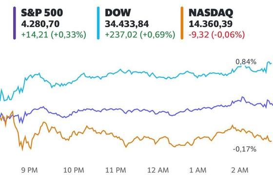 Cổ phiếu ngân hàng bứt phá, S&P 500 tiếp tục lập đỉnh mới - Ảnh 1.