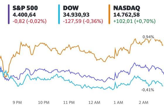 Phố Wall trái chiều, S&P 500 đi ngang trước quyết định mới của Fed - Ảnh 1.