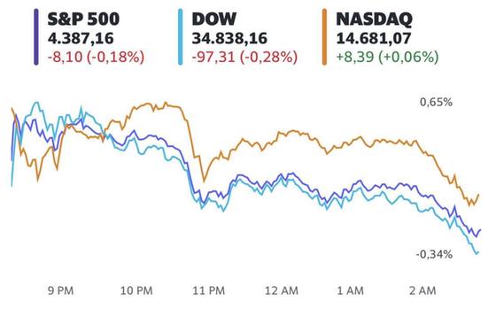 Lo ngại về biến thể Delta, chứng khoán Mỹ giao dịch tiêu cực ngay phiên đầu tiên của tháng 8 - Ảnh 1.
