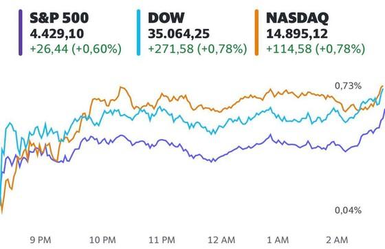 Cổ phiếu năng lượng và du lịch hồi sinh, S&P 500 chạm mức cao nhất mọi thời đại - Ảnh 1.