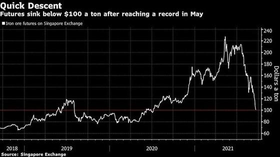 Giá quặng sắt giảm mạnh, ngược dòng xu hướng bùng nổ của giá hàng hoá ảnh 1