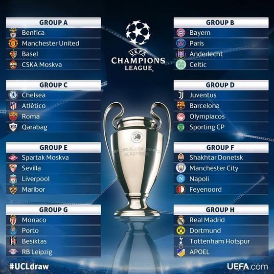 Kết quả bốc thăm vòng bảng Champions League 2017-2018