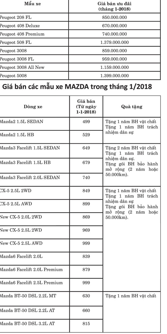 Thaco công bố giá bán mới xe du lịch Kia, Mazda và Peugeot tháng 1-2018 ảnh 2