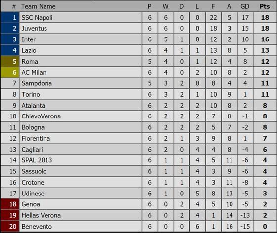 Các giải Premier League, La Liga, Serie A, Bundesliga, Ligue 1 (ngày 25-9) ảnh 4