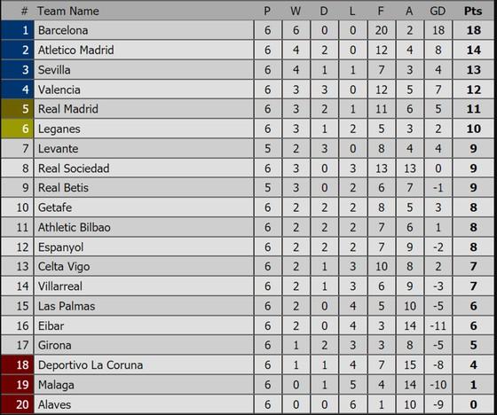 Các giải Premier League, La Liga, Serie A, Bundesliga, Ligue 1 (ngày 25-9) ảnh 2