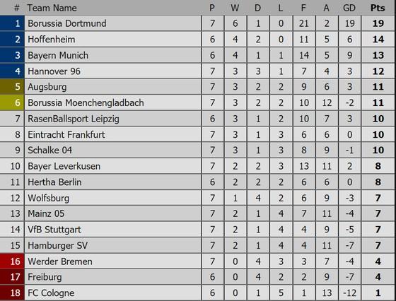 Bảng xếp hạng Premier League, La Liga, Serie A, Bundesliga, Ligue 1 ảnh 4