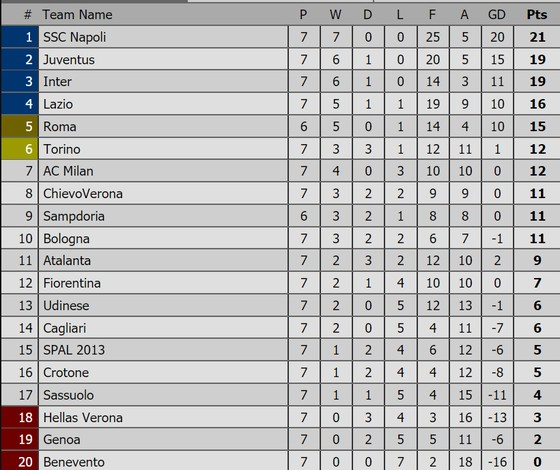 Bảng xếp hạng Premier League, La Liga, Serie A, Bundesliga, Ligue 1 ảnh 3