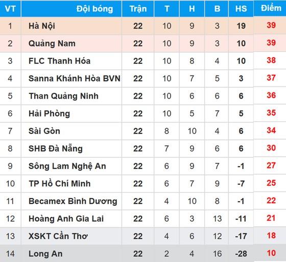 Bảng xếp hạng Vòng 22 - Toyota V.League 2017 ảnh 1