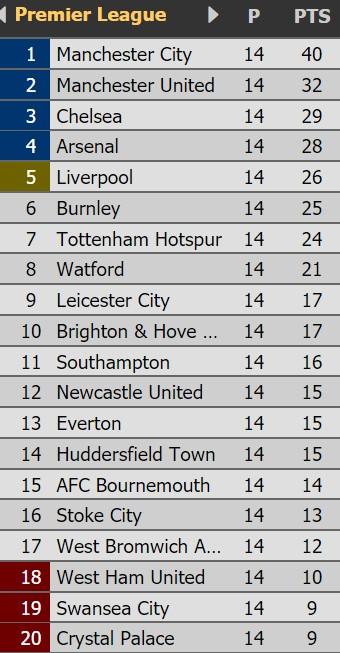 Vòng 15 – Premier League: Pháo thủ đối đầu Quỷ đỏ ảnh 4