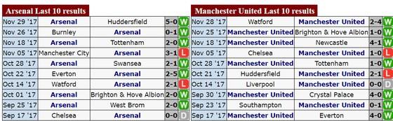 Vòng 15 – Premier League: Pháo thủ đối đầu Quỷ đỏ ảnh 2