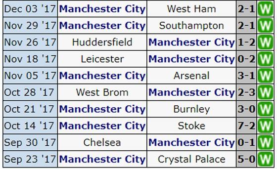 Vòng 16-Ngoại hạng Anh: Man.United đối đầu Man.City ảnh 2