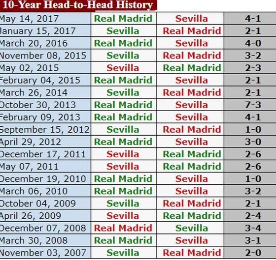 Real Madrid – Sevilla: Đội khách gặp khó tại Bernabeu ảnh 3