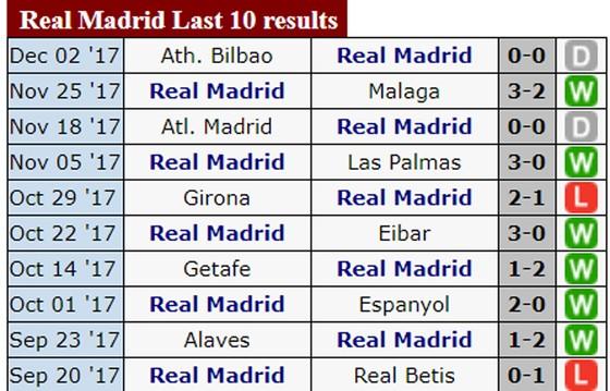 Real Madrid – Sevilla: Đội khách gặp khó tại Bernabeu ảnh 1