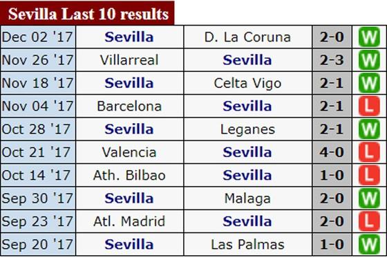 Real Madrid – Sevilla: Đội khách gặp khó tại Bernabeu ảnh 2