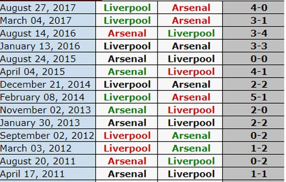 Tâm điểm vòng 19 Premier League: Đại chiến Arsenal - Liverpool tại Emirates ảnh 1