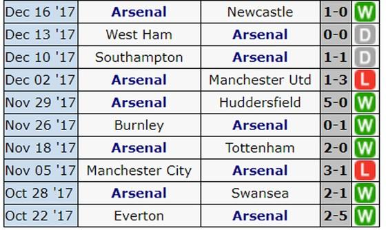 Tâm điểm vòng 19 Premier League: Đại chiến Arsenal - Liverpool tại Emirates ảnh 2