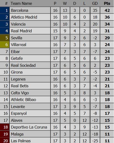 19h, ngày 23-12, Siêu kinh điển: Real Madrid đối đầu Barcelona ảnh 4