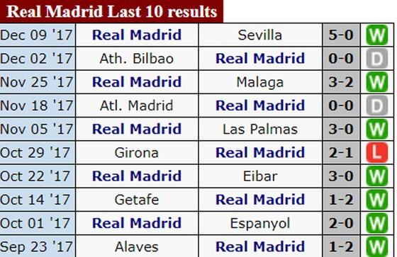 19h, ngày 23-12, Siêu kinh điển: Real Madrid đối đầu Barcelona ảnh 1