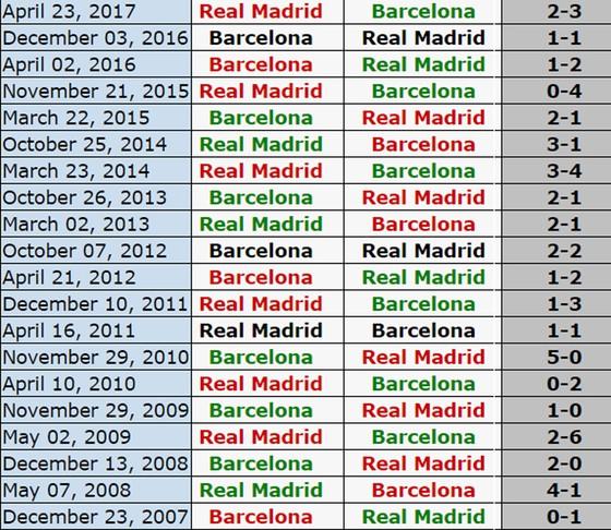 19h, ngày 23-12, Siêu kinh điển: Real Madrid đối đầu Barcelona ảnh 3