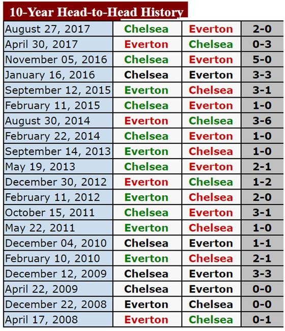 19h30, ngày 23-12, Chelsea làm khách trên sân Goodison Park của Everton ảnh 3