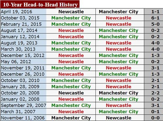 Manchester City sẽ có trận thắng thứ 19 trên sân của Newcastle ảnh 3