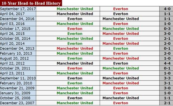 0g30 ngày 2-1, Everton - Manchester United: Quỷ đỏ lại gặp khó? ảnh 2