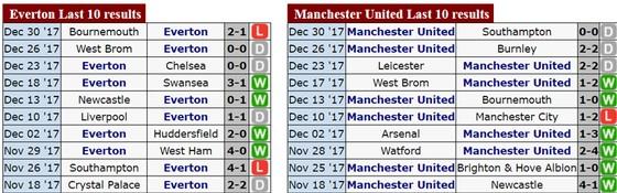 0g30 ngày 2-1, Everton - Manchester United: Quỷ đỏ lại gặp khó? ảnh 1
