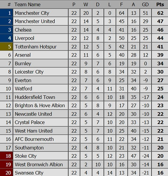 "Ngoại hạng Anh (đêm 13-1): Chelsea sẽ ""làm gỏi"" Leicester City ảnh 4"