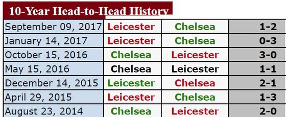 "Ngoại hạng Anh (đêm 13-1): Chelsea sẽ ""làm gỏi"" Leicester City ảnh 2"