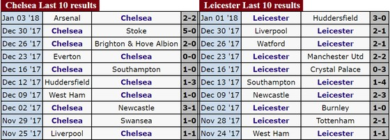 "Ngoại hạng Anh (đêm 13-1): Chelsea sẽ ""làm gỏi"" Leicester City ảnh 1"