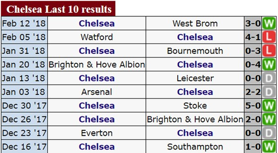 """Chelsea """"dòm ngó"""" ngôi nhì của Man.United ảnh 2"""