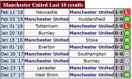 """Chelsea """"dòm ngó"""" ngôi nhì của Man.United ảnh 1"""