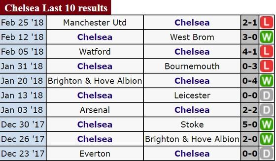 Vòng 29-Ngoại hạng Anh: Chelsea sẽ gặp khó trước Manchester City? ảnh 3
