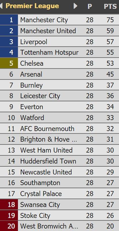 Vòng 29-Ngoại hạng Anh: Chelsea sẽ gặp khó trước Manchester City? ảnh 5