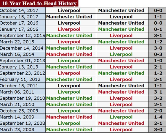 Liverpool quyết đoạt ngôi nhì của Manchester United ảnh 1