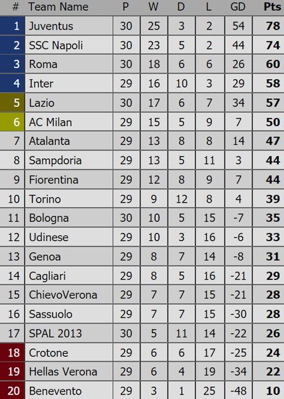 Bảng xếp hạng Premier League, La Liga, Serie A, Bundesliga, Ligue 1 (ngày 2-4) ảnh 3