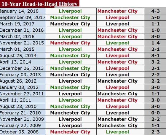 Manchester City, AS Roma khó lòng lật ngược tình thế ảnh 1