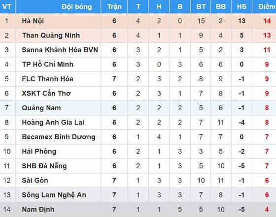 Bảng xếp hạng vòng 7 - Nuti Café V.League 2018 (ngày 4-5): FLC Thanh Hóa xếp hạng 5 ảnh 1