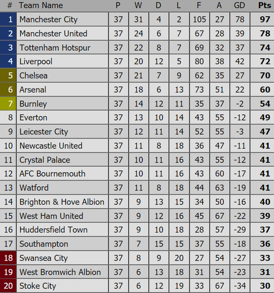 Vòng đấu cuối Ngoại hạng Anh: Liverpool quyết giữ vị trí thứ 4 ảnh 2