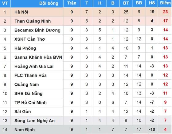 BXH vòng 9-Nuti Cafe V.League 2018: Hoàng Anh Gia Lai leo lên vị trí thứ 7 ảnh 1