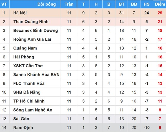 BXH vòng 10-Nuti Cafe V.League 2018: ảnh 1