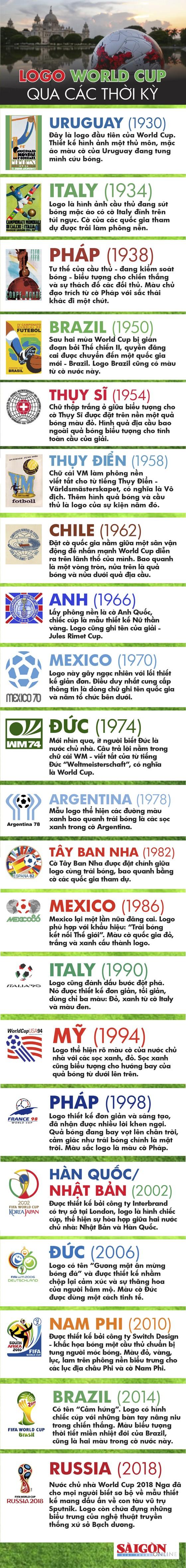 Logo World Cup qua các thời kỳ từ 1930 đến 2018 ảnh 1